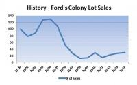 Ford's Colony Lot Market